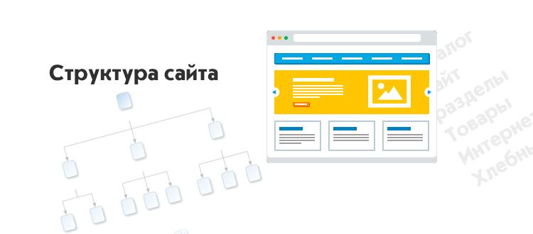 Как правильно сделать структуру сайта